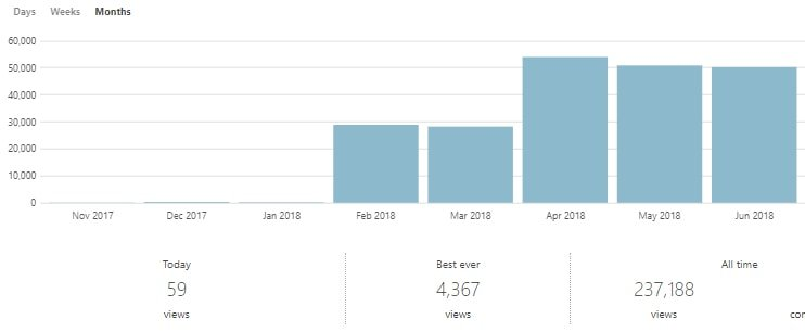 pregnancy blog traffic