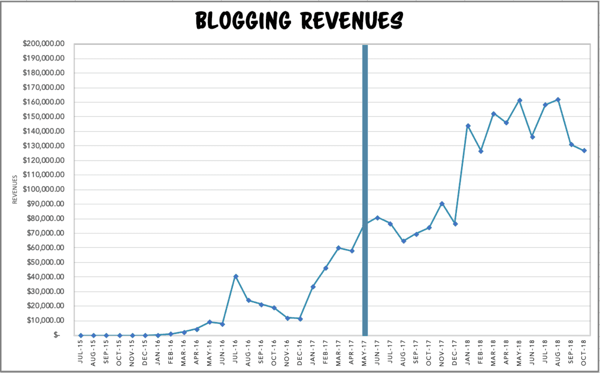 chart showing dramatic revenue increase by following how to make money by blogging techniques