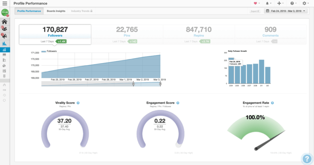 tailwind analytics for Pinterest