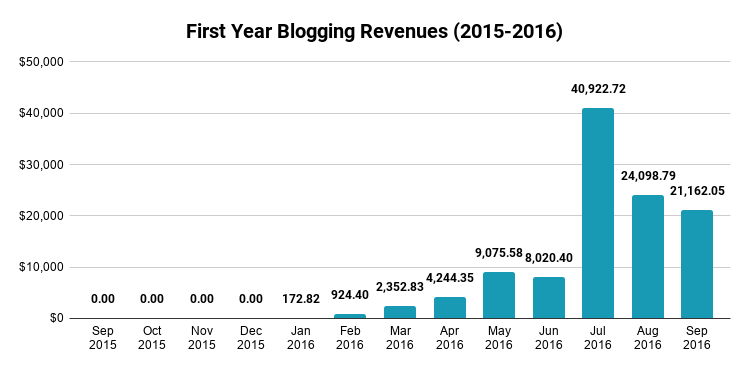 First year blogging revenues